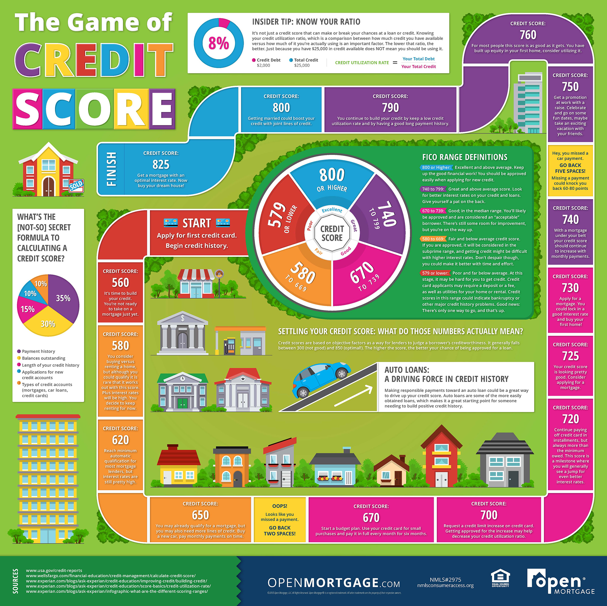 Open Mortgage: The Game of Credit Score